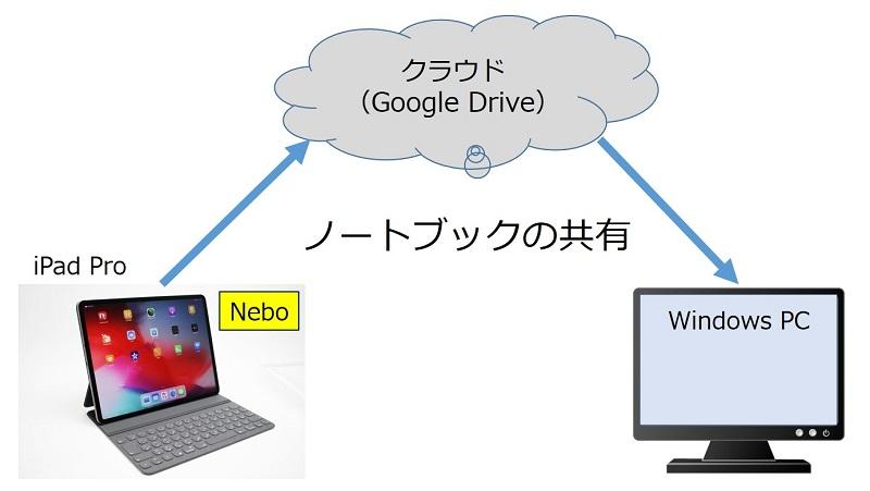 nebo ノートブックを Windows PC と共有する方法