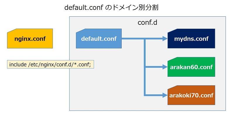 nginxの設定ファイルと、ドメイン別分割設定の概念