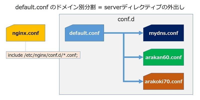 nginxの設定ファイルと、ドメイン別分割の概念