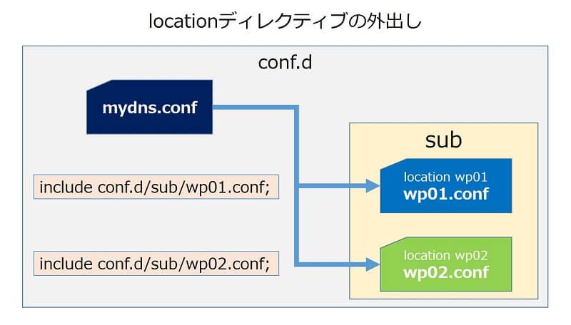 【location】ディレクティブの外出しによる、更なる分割と設定の共通化