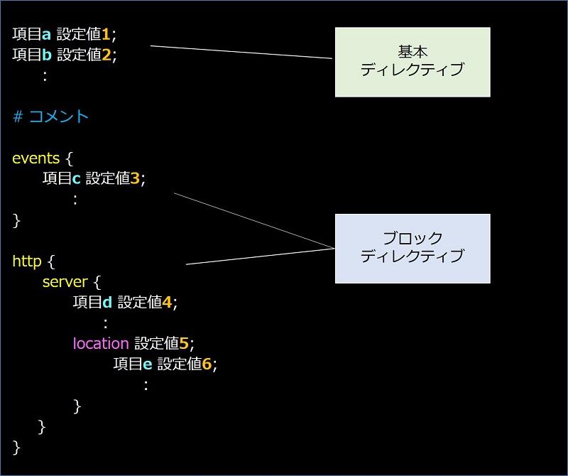 nginx.confの構成