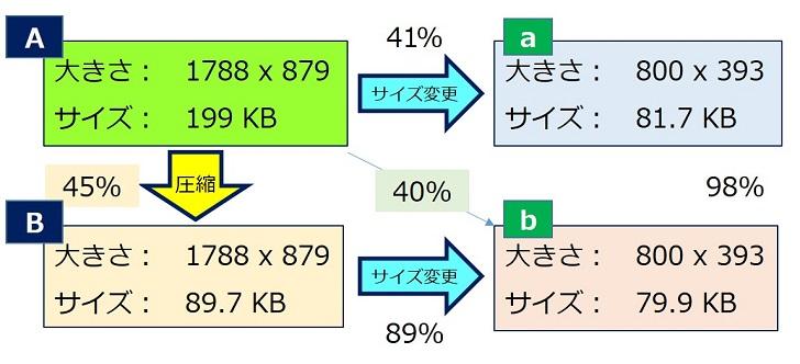画像の圧縮とサイズ変更による、ファイルサイズの変化