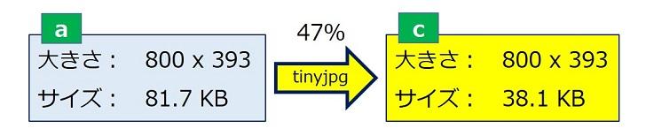 「tinyjpg」による圧縮