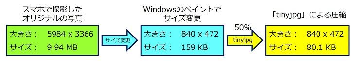スマホ写真の場合は、「840 x 472」にサイズ変更して後、「tinyjpg」による圧縮してプロードするのが良い。