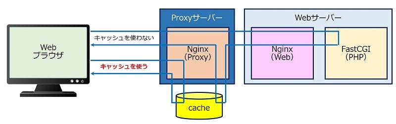 リバースプロキシによる proxy cache