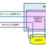 nginx fastcgi キャッシュによる サイトの高速化