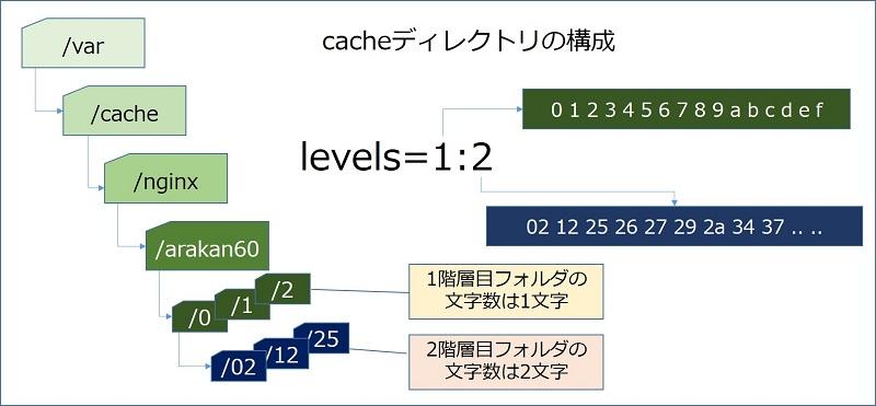 cacheディレクトリの構成