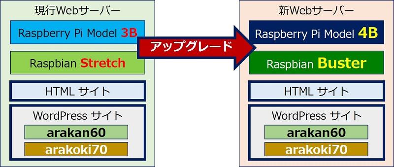 現行Webサーバーからの新Webサーバーへの移行