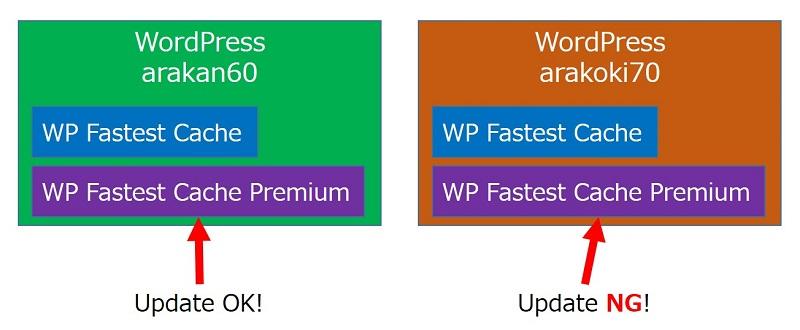 WP Fastest Cache Premiumを、2つのサイトにインストール中
