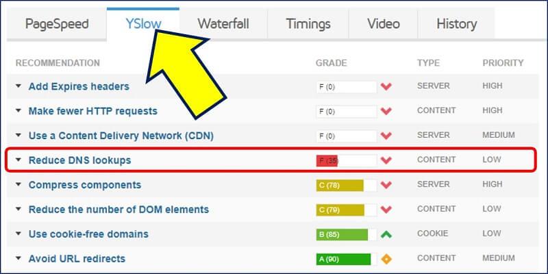 「YSlow」タブに、「Reduce DNS lookups」と表示される