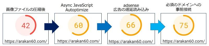 「第三者コードの利用」による改善までの、『PageSpeed Insights』の評価スコアの変化