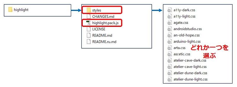 ダウンロードされた「highlight.zip」を解凍し、「highlight.pack.js」と「styles」フォルダ内の【css】を一つ選んで、サーバーにアップロードする