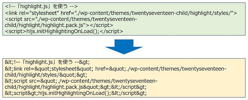ソースコードは、「HTML実体参照変換」を行う必要がある