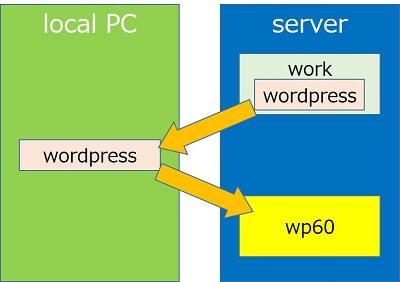 FTPを使ってWordPressをローカルのPCにダウンロード