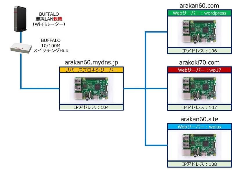 「Raspberry Pi 4 4GB」4台を、スイッチングハブに接続