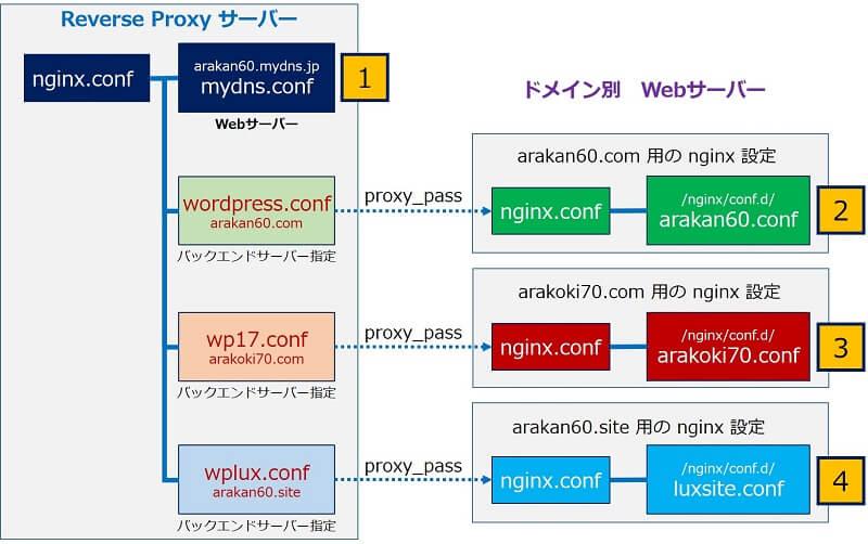 リバースプロキシにおけるnginxの設定要件