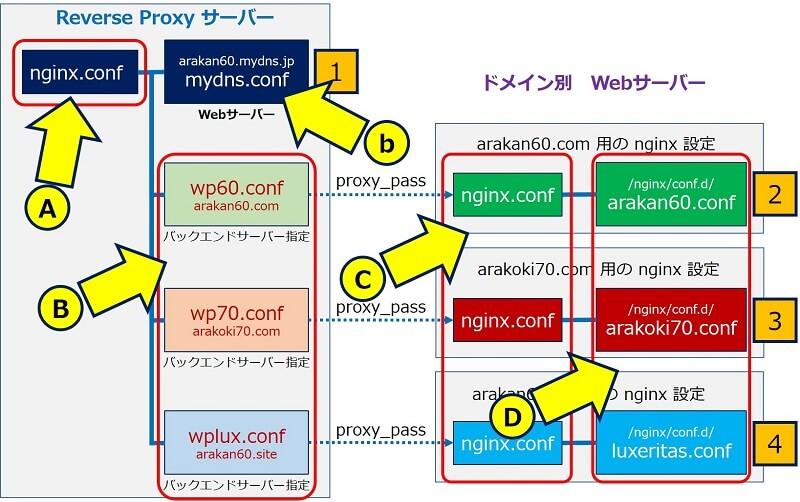 nginxの設定事例