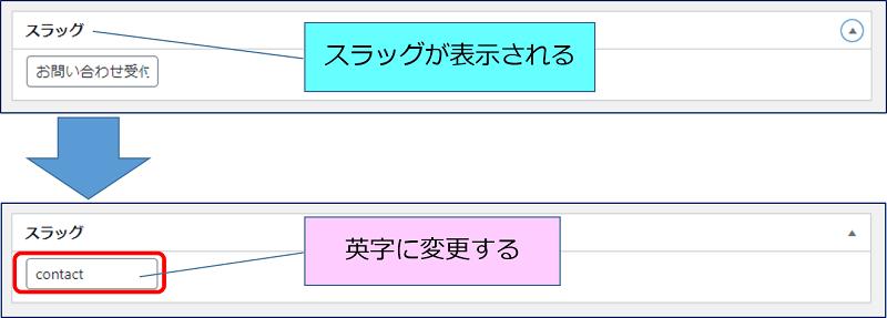 固定ページの最下部に、「スラッグ」が表示されるので、英文字に変更する
