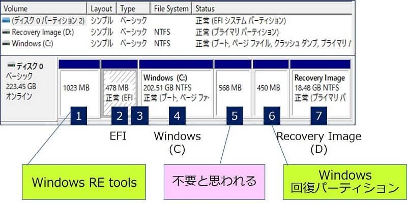 システムディスクのパーティションを調べた結果をまとめる
