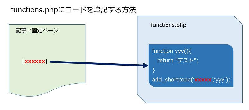 functions.phpにコードを追記する方法