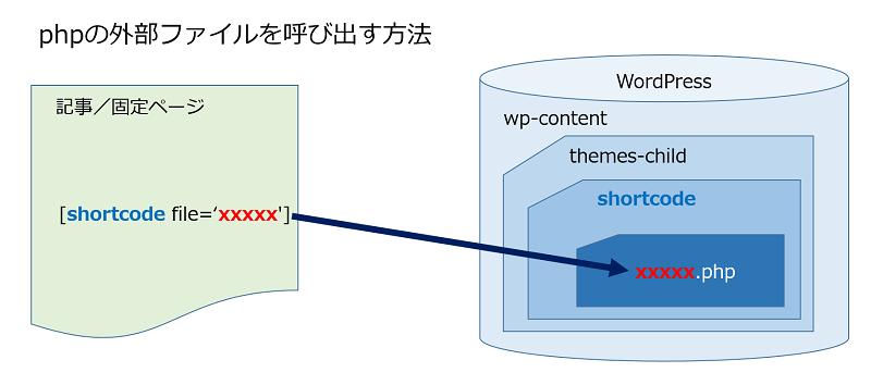 phpの外部ファイルを呼び出す方法