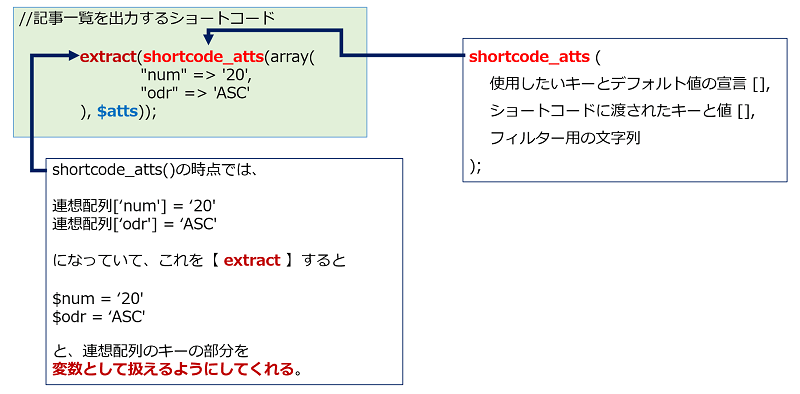 【shortcode_atts】と【extract】のまとめ