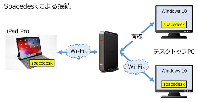 iPadとデスクトップPCの接続