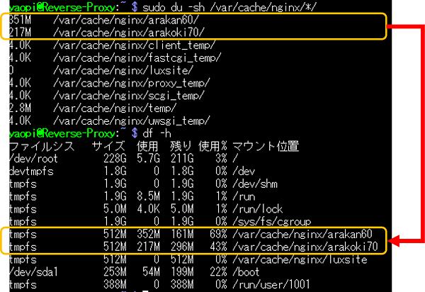 プロキシキャッシュのサイズとRAMディスクの使用率