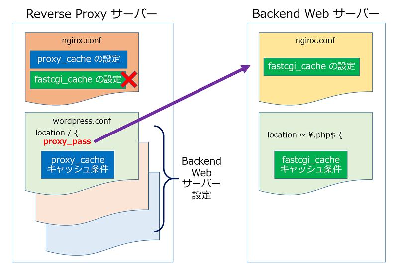 nginxでの、キャッシュに関する設定箇所