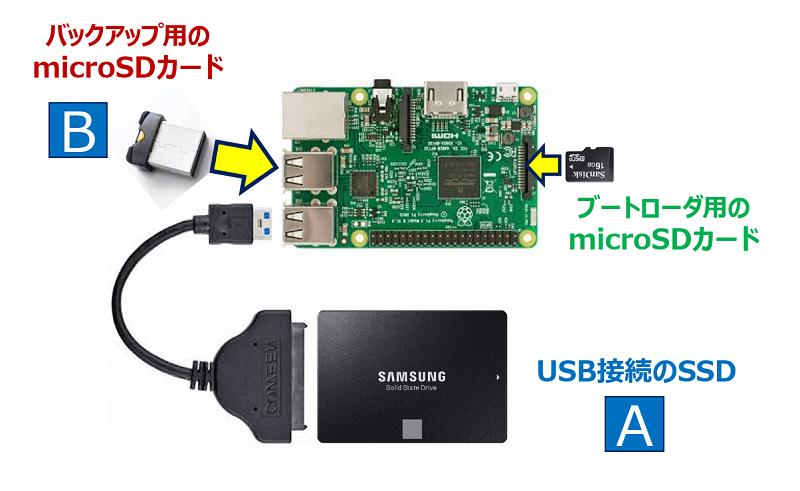 SSDから microSDカードへのバックアップ要領