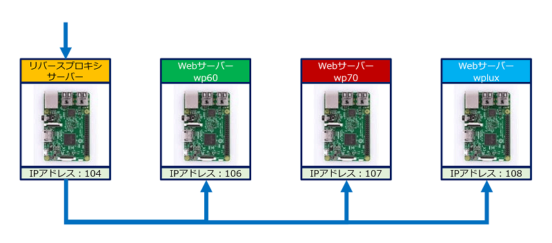 Reverse Proxy System の稼働環境