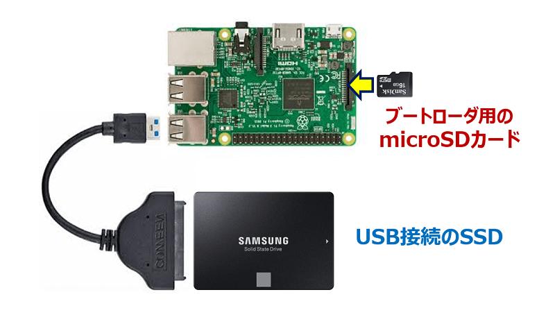 「SD Card Copier」によるSSDへのコピー方式を採用した