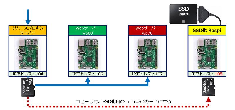 SSD化を行うに最適な環境