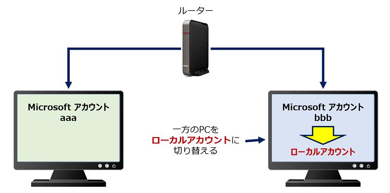 2台のPCで、双方とも「Microsoft アカウント」で、且つ、同じPINでサインインしている場合、一方のPCを「ローカルアカウント」のサインインに切り替えると解決
