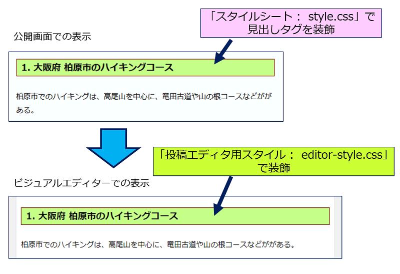 「投稿エディタ用スタイル:editor-style.css」が、適用された結果