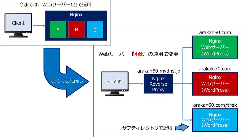 1台で運用してきたWebサーバーを、ドメイン別のWebサーバー『4台』の運用に変更し、負荷分散を図る
