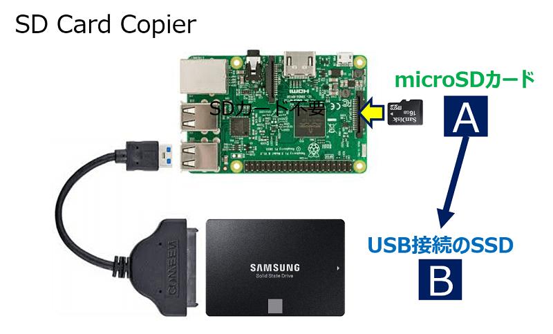 「SD Card Copier」でのコピー