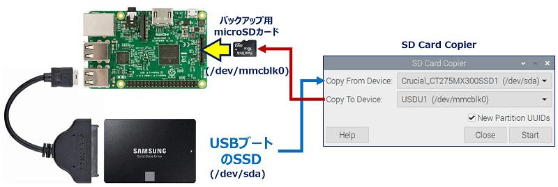 「microSDカードスロット」のSDカードへのバックアップ