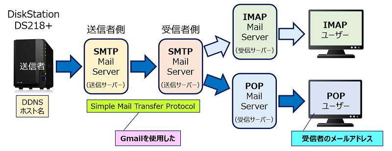 メールは「SMTP」を使って送信されるので、「Gmail」を使うことにした