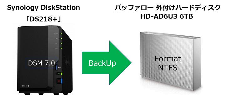 Synology NASを、「Hyper Backup」で日々外付けハードディスクにバックアップを取っている