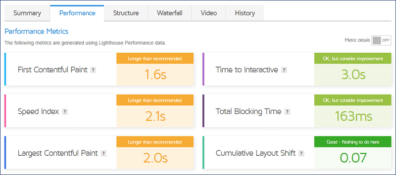 GTmetrixでのパフォーマンス:導入前の数値