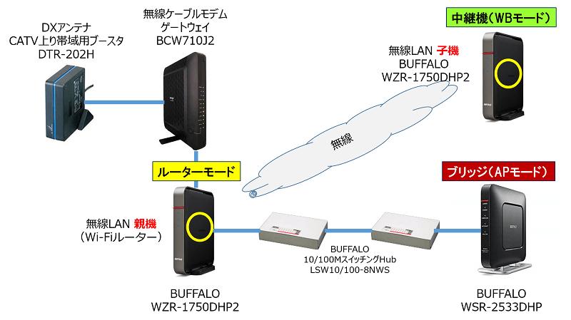 Wi-Fiルーターの機器構成